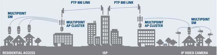 Wisp Wireless Internet Service Provider